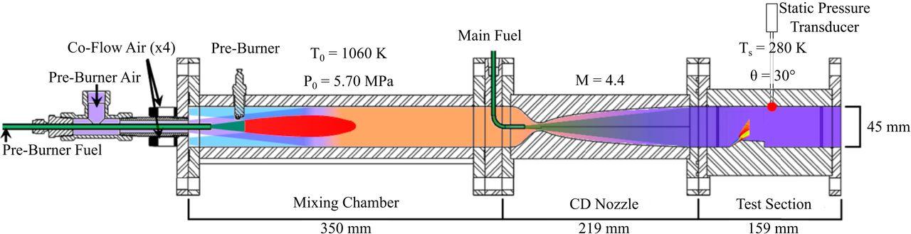 Propulsione a reazione da Mach 17