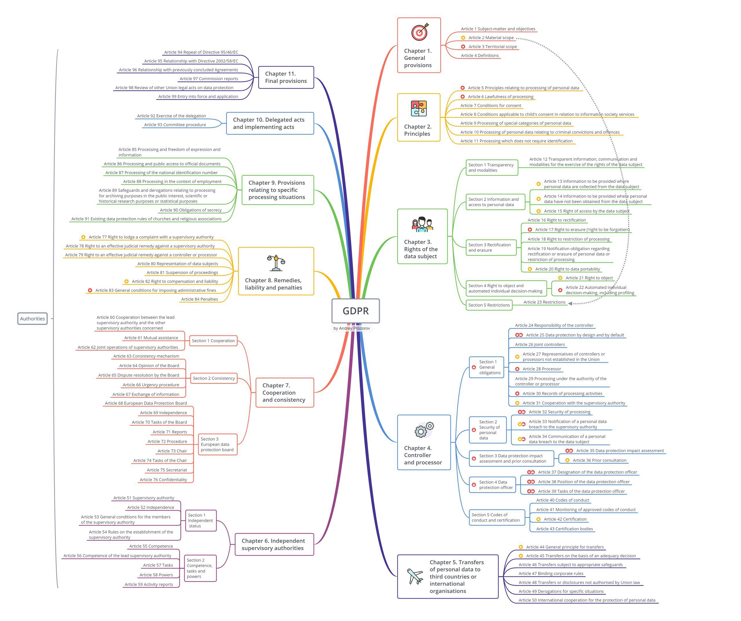 GDPR mindmap la mappa mentale per capire il GDPR